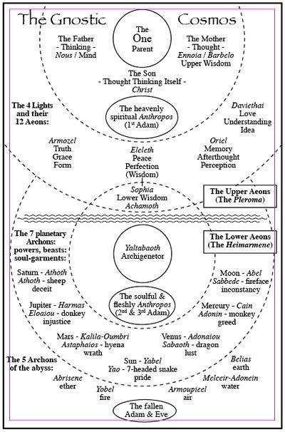 Gnostic cosmos